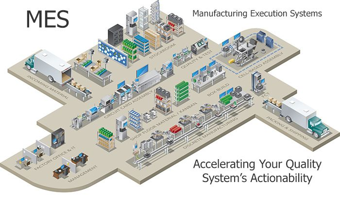 Manufacturing Execution Systems (MES) and Accelerating Your Quality System's Actionability