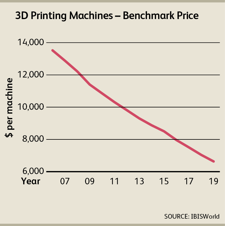 Innovation In Creation: Demand Rises While Prices Drop For