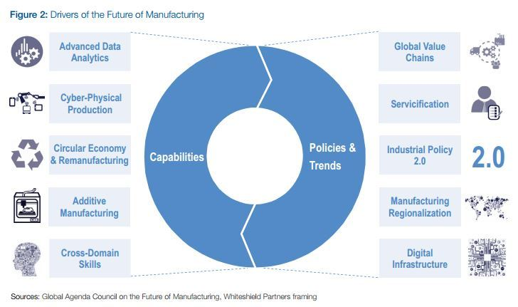 Blog Future Of Manufacturing 1