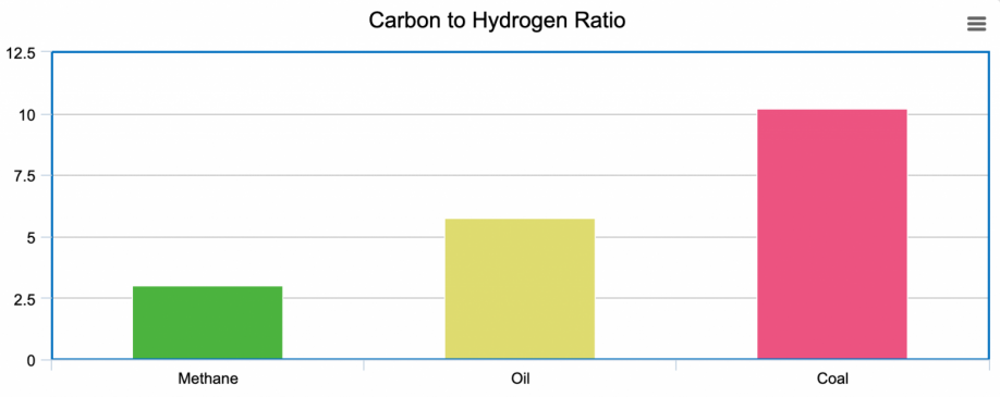Carbon to hydrogen ratio