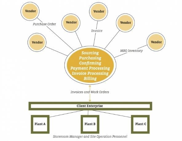 Centralized Buying Model Www Sdi