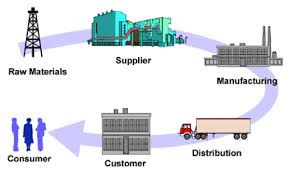 Manufacturing from Geinteso Business