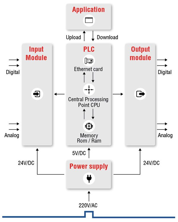 What-is-PLC-programmable-logic-controller