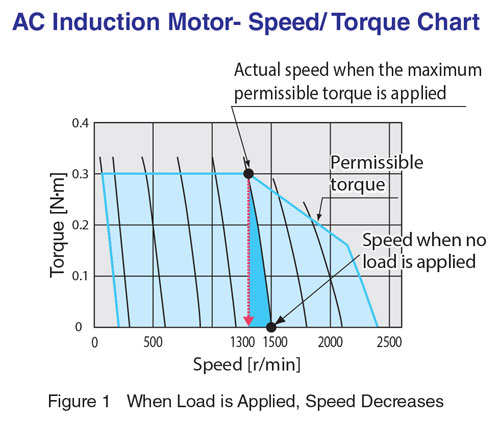 Ac Induction Speed Torque Chart