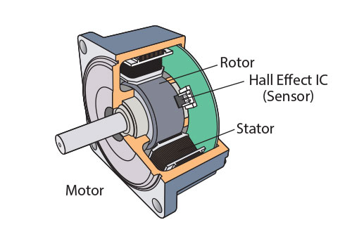 Brushless Motor Structure