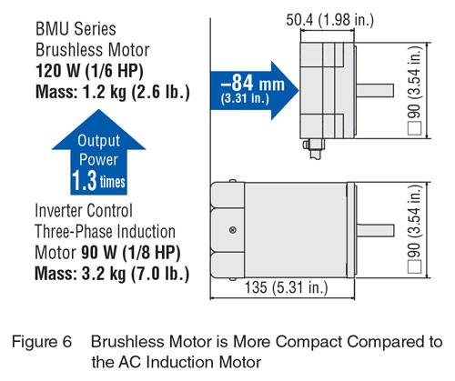 Brushless Motor vs AC Induction Size