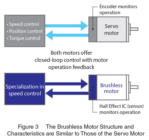 Brushless vs Servo Characteristics