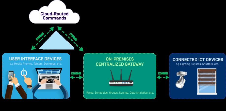 http://blog.cortet.com/wp-content/uploads/2017/02/Blog-Diagram-v3.png