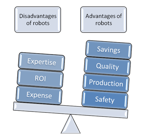 What are disadvantages of using robots?