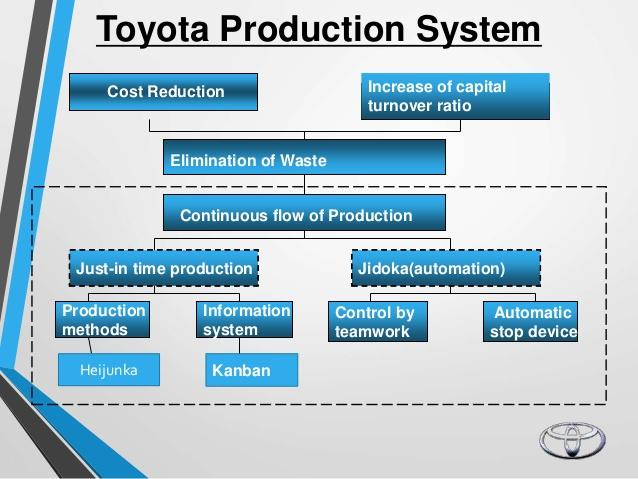 Toyota Production System An Integrated Approach To Just-in-time Pdf
