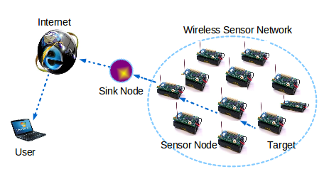 Image result for wireless sensor networks