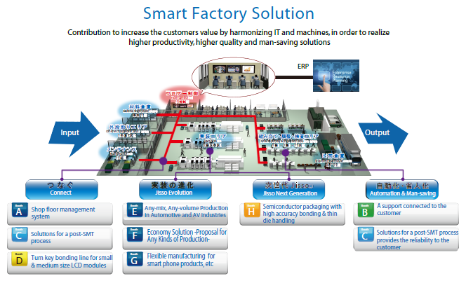Using Technology To Design Smart Factories