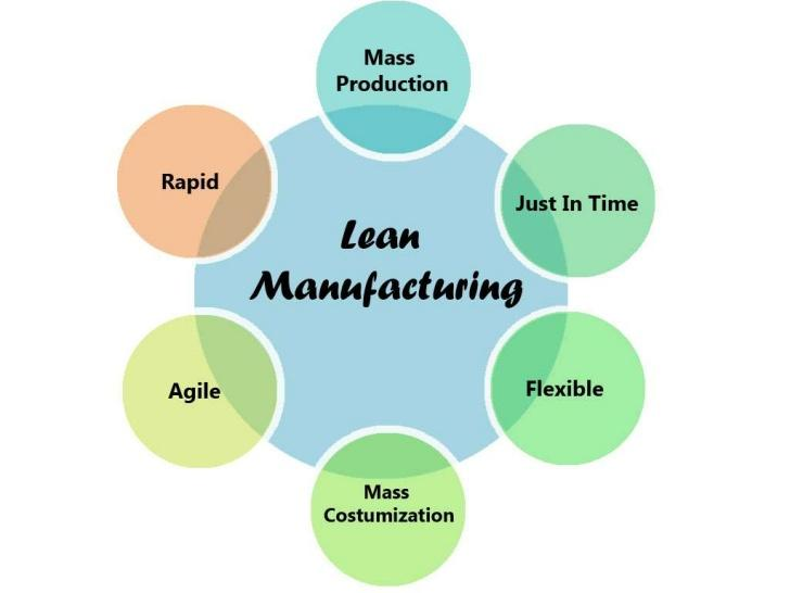 Image result for leaning manufacturing