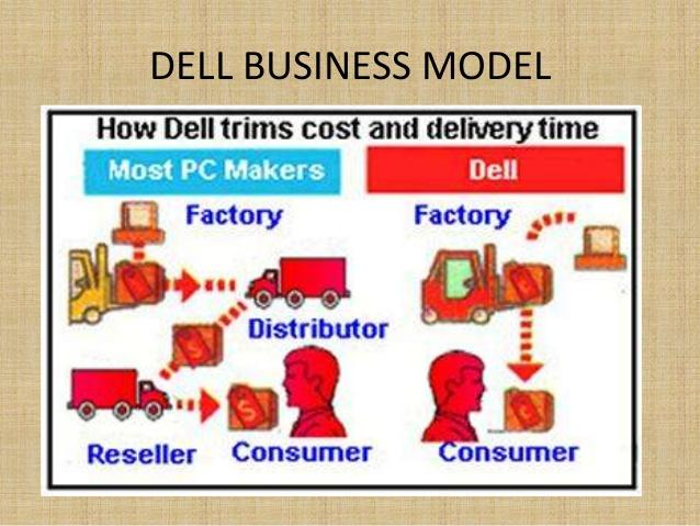 Image result for Dell and JIT manufacturing
