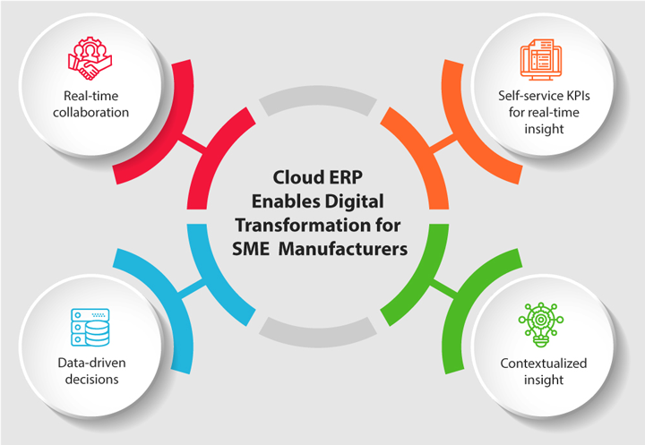 Cloud ERP Enables Digital transformation.jpg