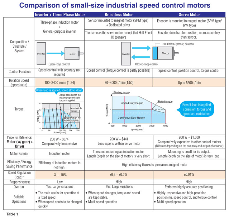 Ac Vs Dc Motor >> Brushless Dc Motors Vs Servo Motors Vs Inverters