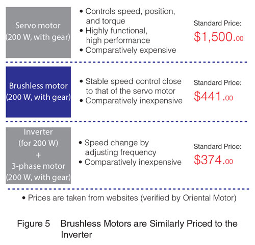 Servo brushless Inverter Price Comparison