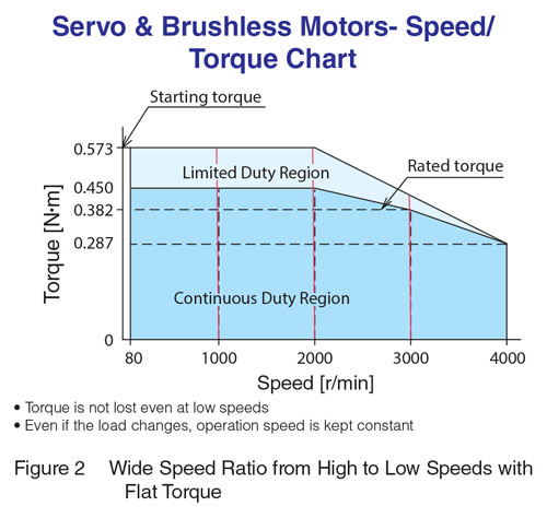 Servo Brushless Speed Torque