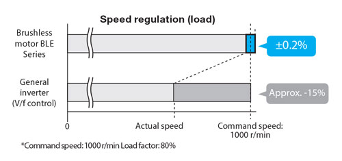 Stable Speed Control