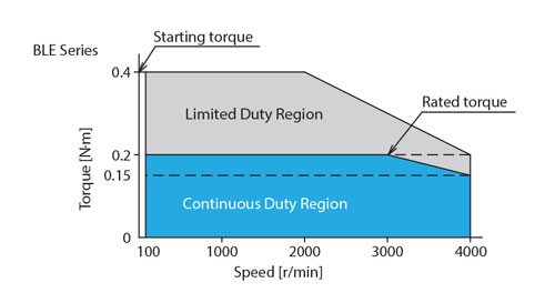 Wide Range Speed Control